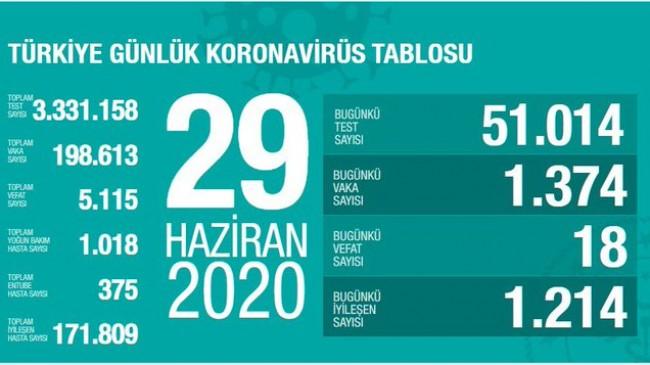 Türkiye'de Covid-19 salgınında son durum: 18 kişi hayatını kaybetti, vaka sayısı bin 374 oldu