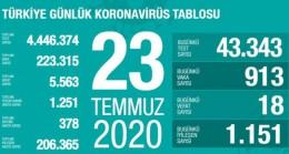 Türkiyede Bugüne Kadar 4,446,374 Covid-19 testi Yapıldı