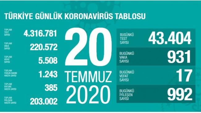 İstanbul Vaka Sayısında Birinci
