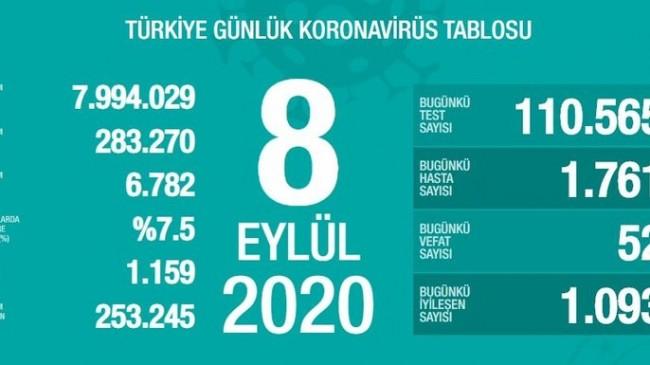 110.565 Test Yapıldı  1.761 Yeni Hasta