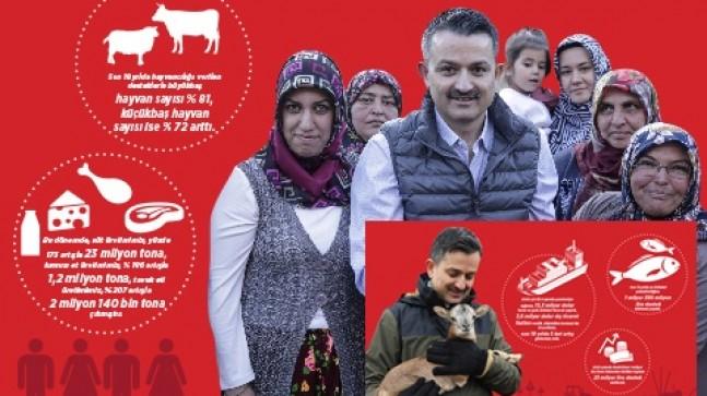 """EKONOMİMİZİN LOKOMOTİF GÜCÜ """" TARIM """""""