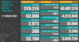 17 Nisan Türkiye'nin Koronavirüs Tablosu